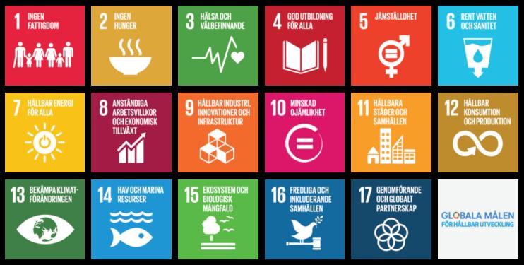 FN Globala mål 2030