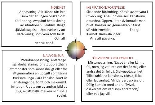Modell Förändringens fyra rum